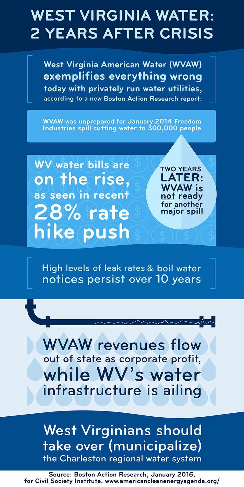 WV_WaterCrisis