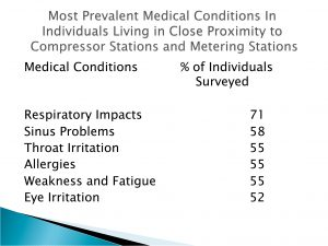 Click this PowerPoint slide image to go to Dr. Wilma Subra's report on shale gas health impacts. For health impacts for those living near compressor stations, begin at page 22.